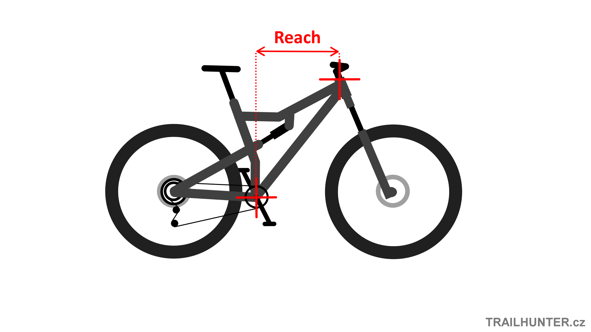 reach - geometrie ramu